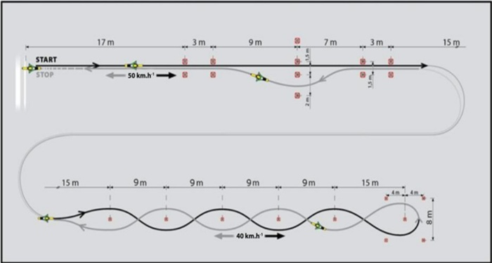 Sestava manévrů prováděných při vyšších rychlostech