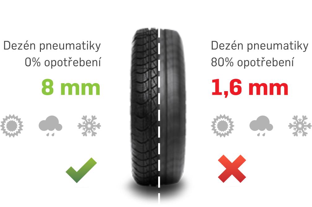 Hloubka dezénu letní pneumatiky