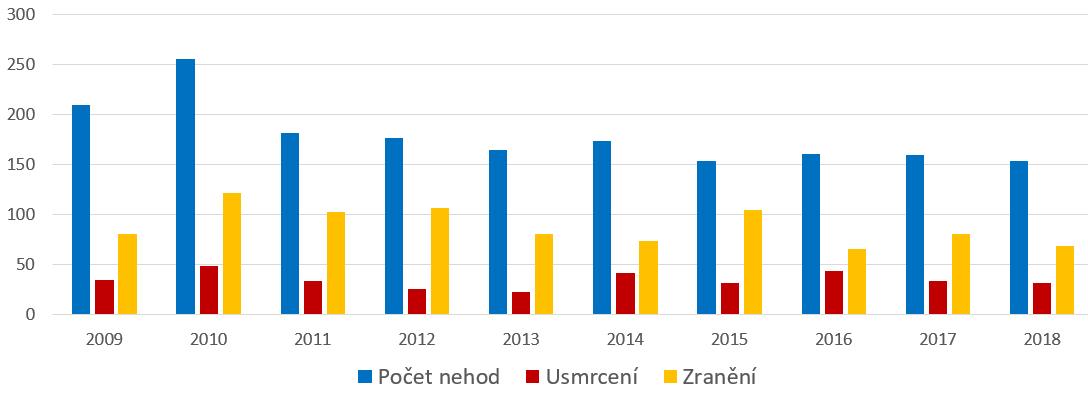 Statistika nehodovosti na železničních přejezdech