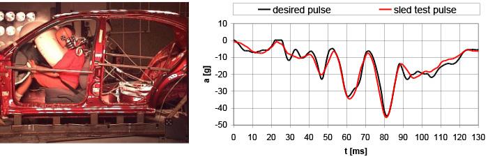 Příklad saňové zkoušky a natrénovaného dynamického pulsu
