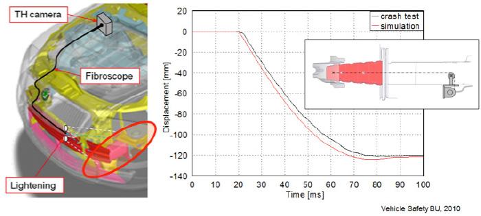 Měření pohybu defoelementu při nárazu – jeden z úspěšných projektů Consultancy