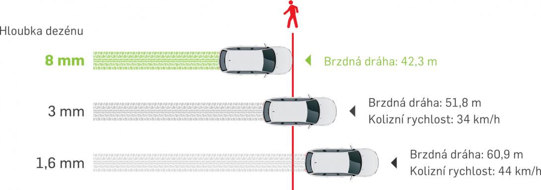 Brzdná dráha z 80 km/h do úplného zastavení na mokré vozovce, letní pneumatiky (zdroj Continental)