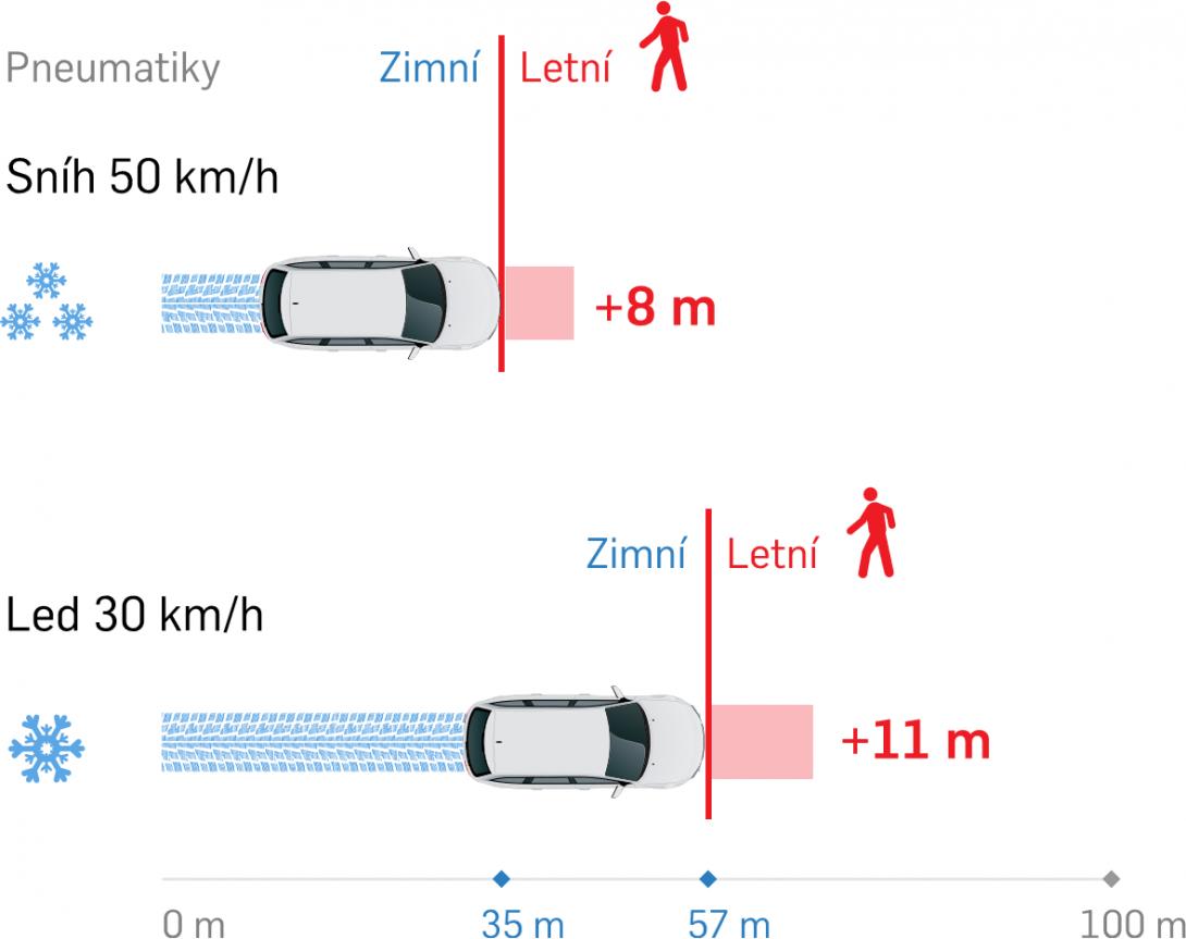 Porovnání brzdné dráhy při použití zimních a letních pneumatik na sněhu a ledu