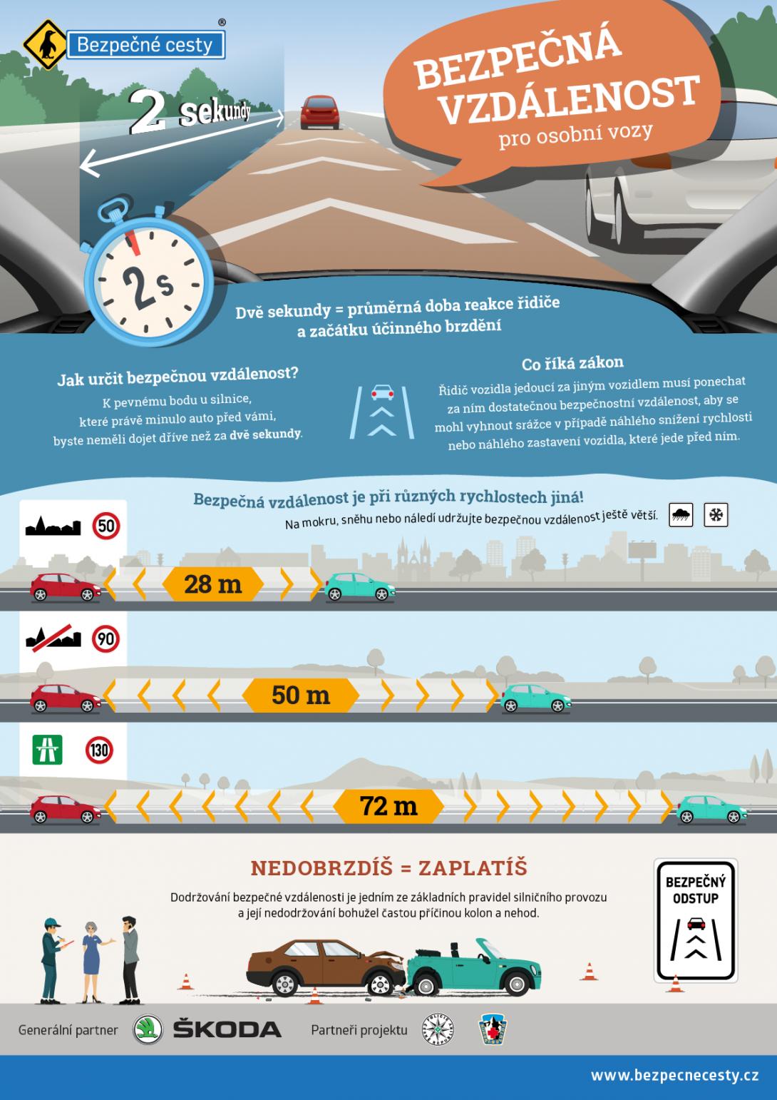 Bezpečná vzdálenost - infografika