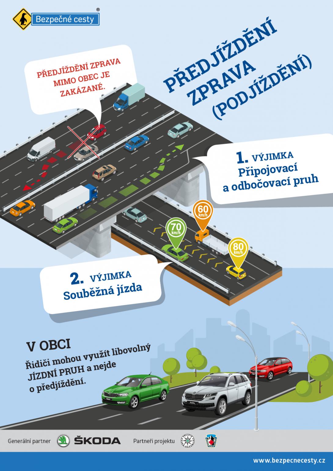 Předjíždění zprava - podjíždění - infografika