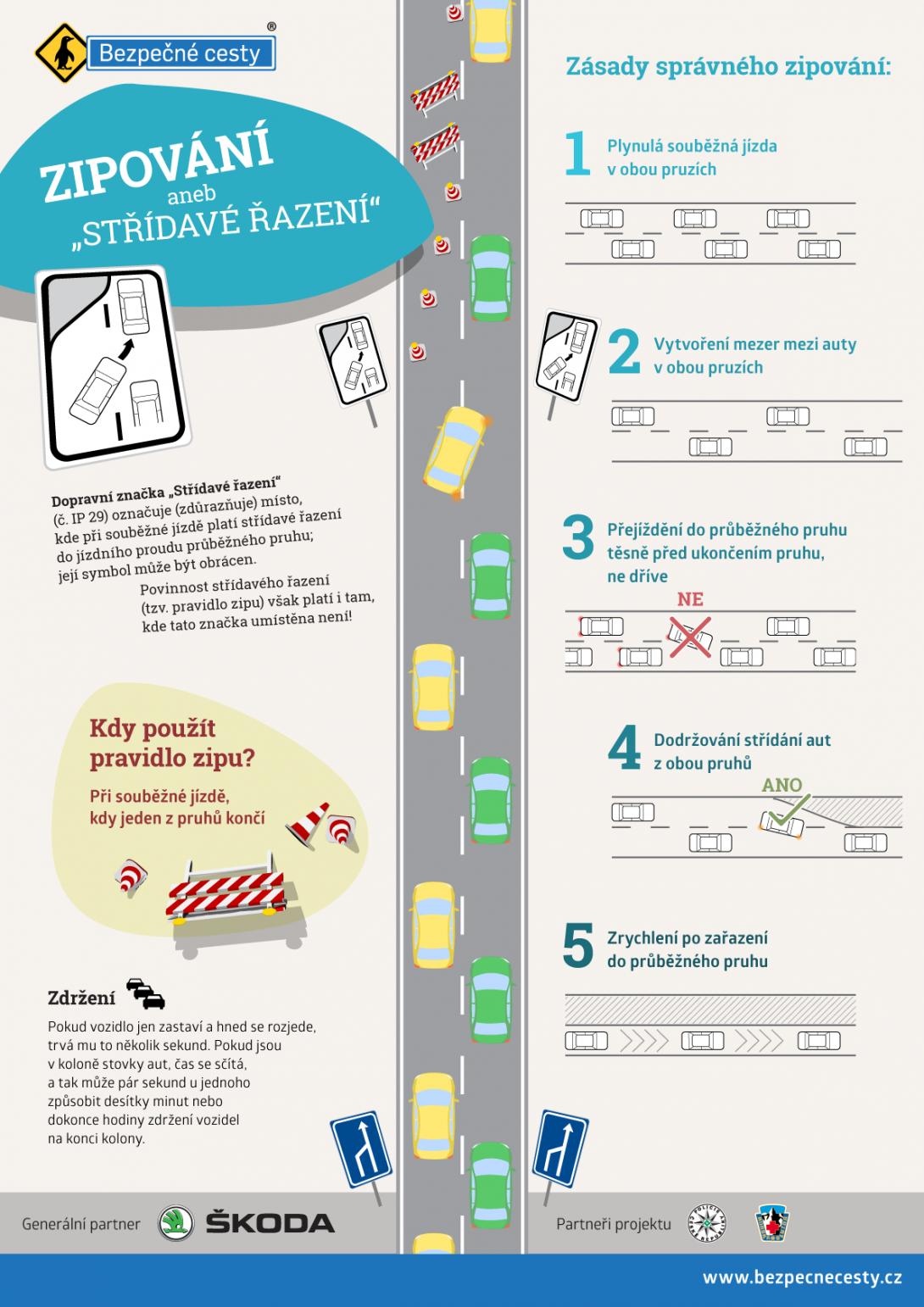 Kdy a jak správně zipovat (infografika)