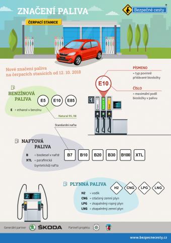 Změna značení paliv